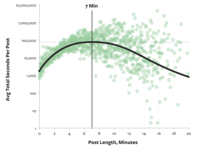 perfect post-length-medium.png