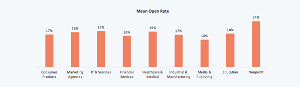 tasa de apertura promedio del email marketing por industria