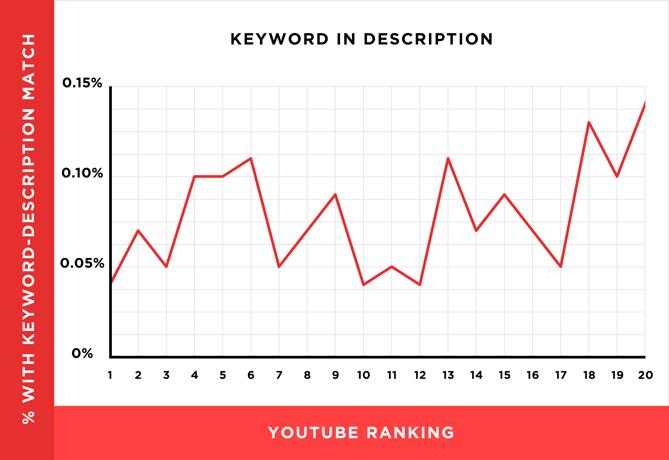 seo youtube palabras clave en descripción