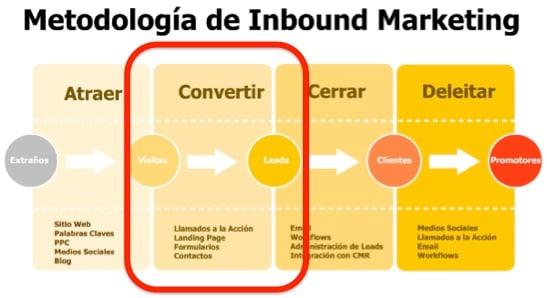 metodologia inbound para generar leads