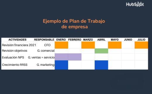 Ejemplo de plan de trabajo de empresa