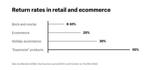 tasas de devolución en ecommerce