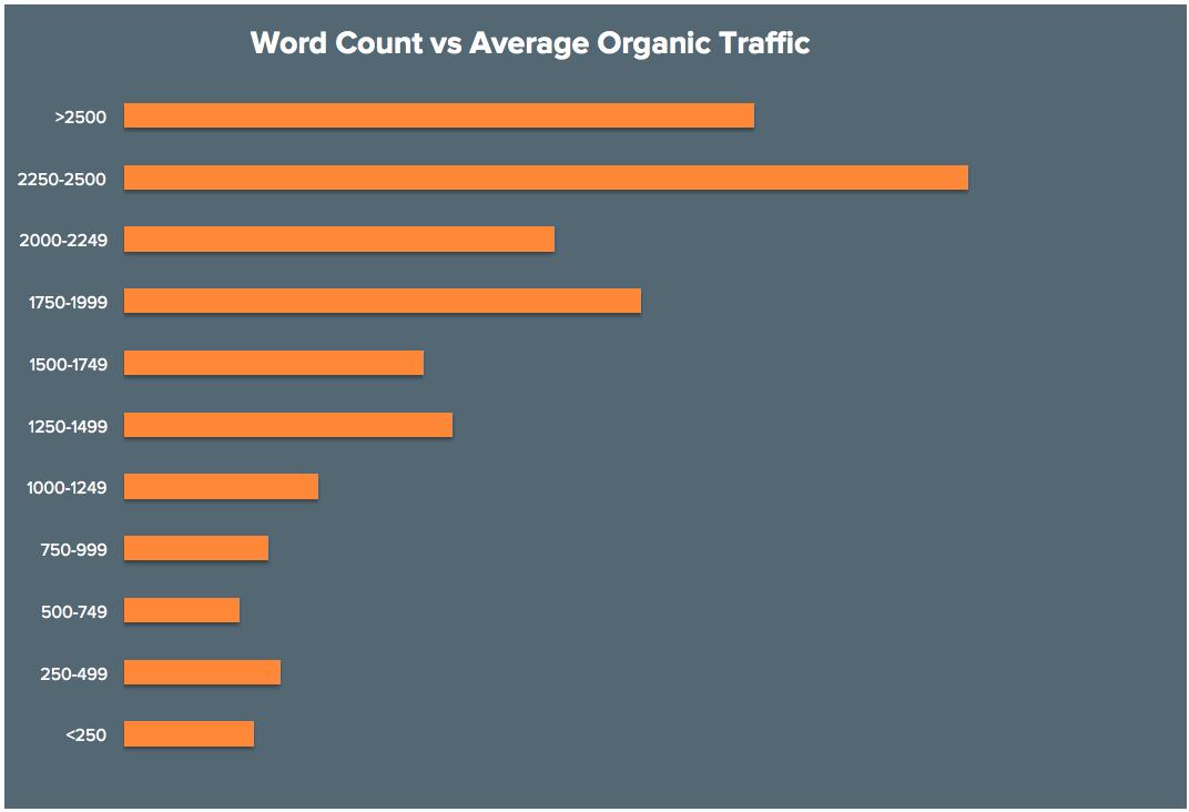 word-count-vs-organic-traffic.png
