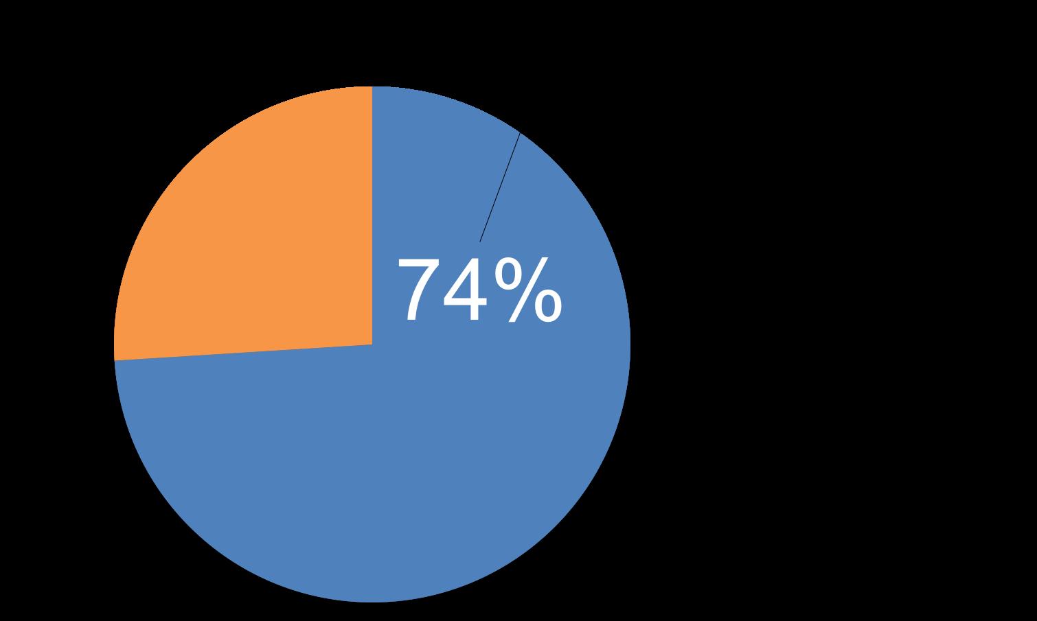 El motivo en un gráfico por el que las empresas no alcanzan sus metas de ingresos