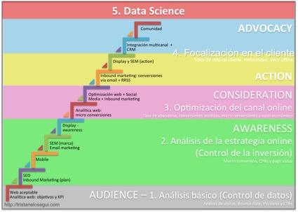 Cómo implementar analítica digital en 5 pasos
