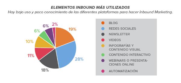 Las redes sociales y estrategias más utilizadas en Latinoamérica [Reporte Completo]