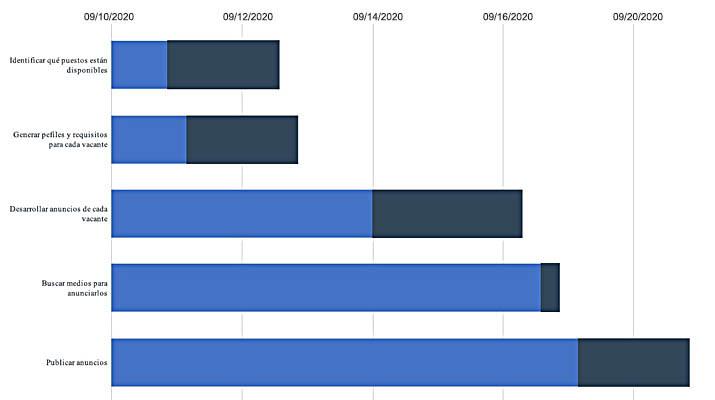 Ejemplo de diagrama de Gantt para proyecto de Recursos Humanos