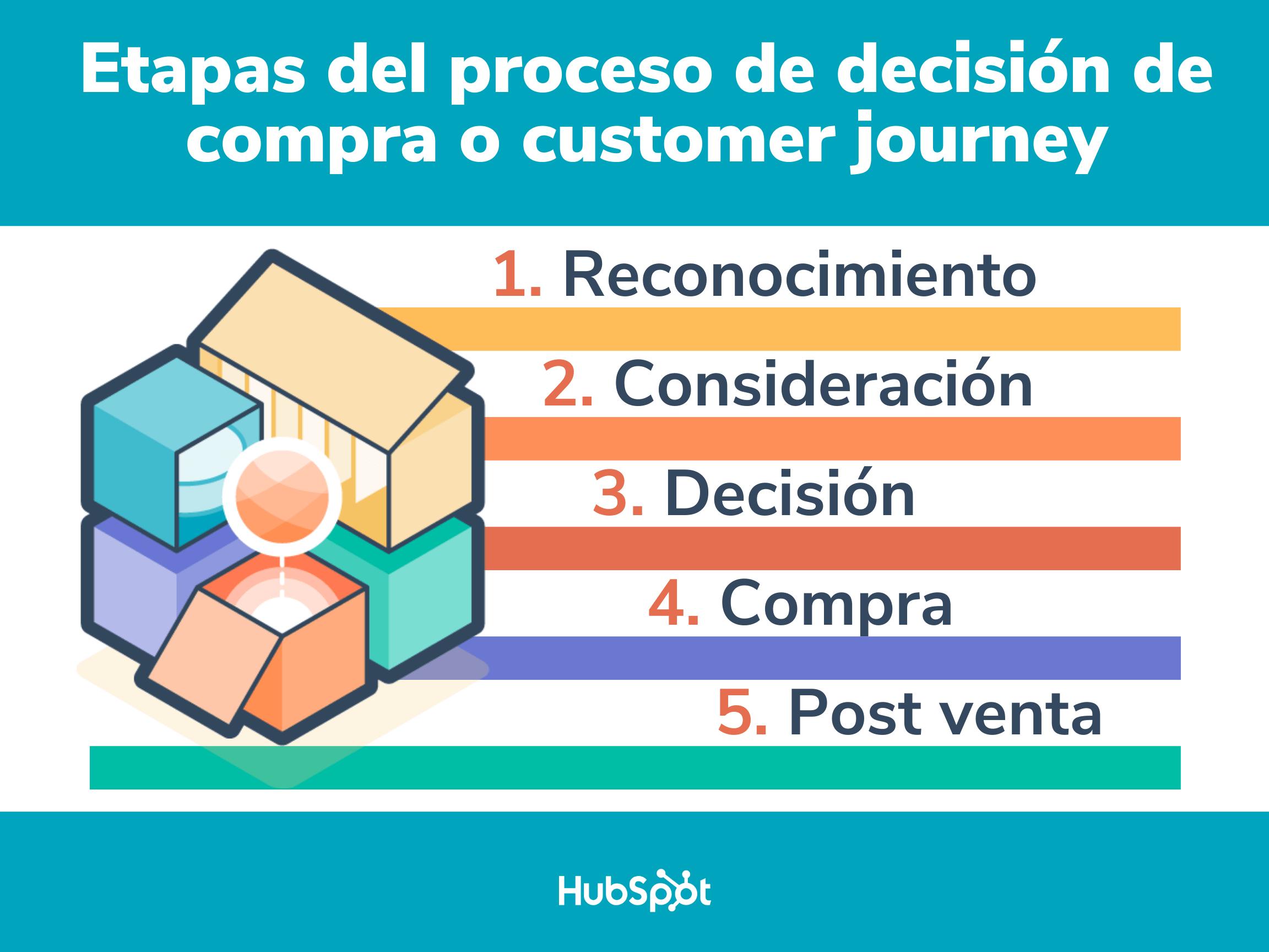 Etapas del proceso de decisión de compra o customer journey
