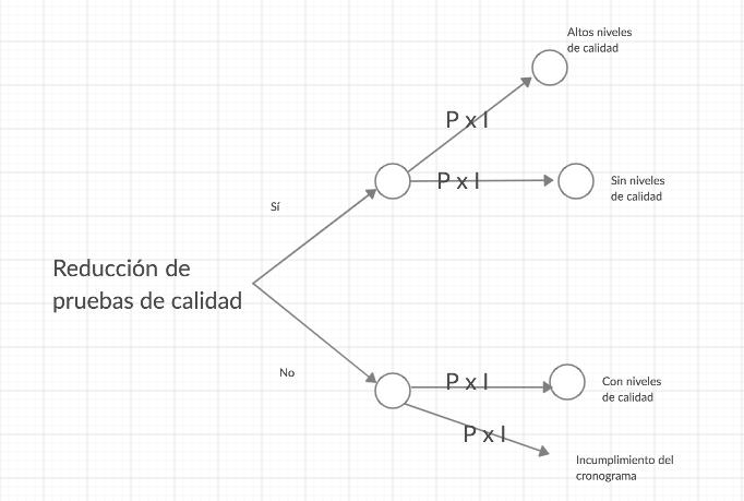 Ejemplo de árbol de decisiones para calcular el Valor Monetario Esperado