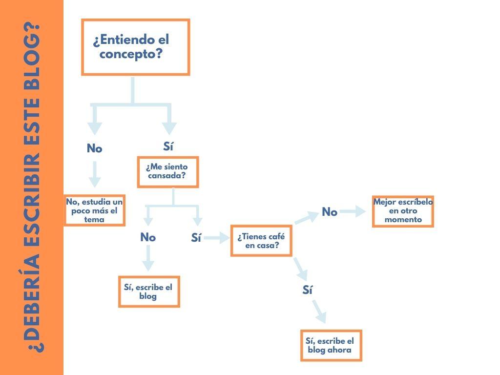 Ejemplo de árbol de decisiones para elección cotidiana