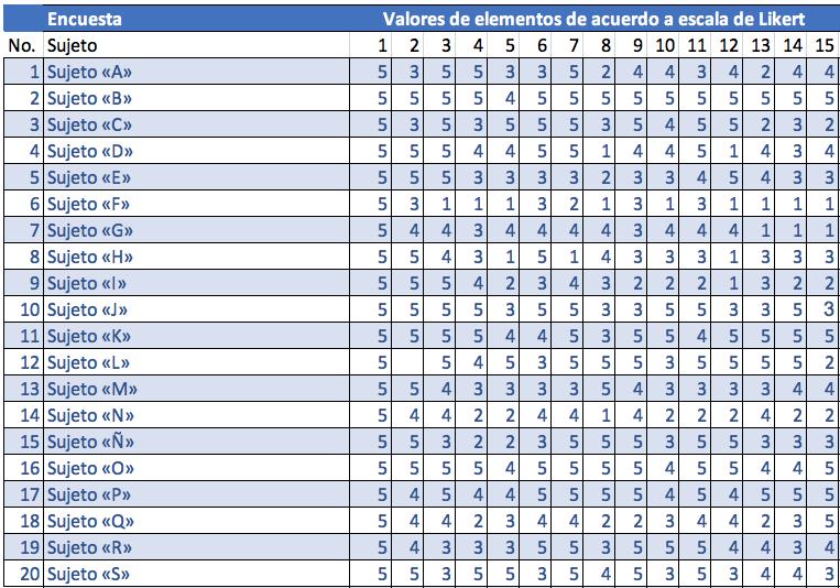 Ejemplo de escala de Likert en Excel: tabla de resultados