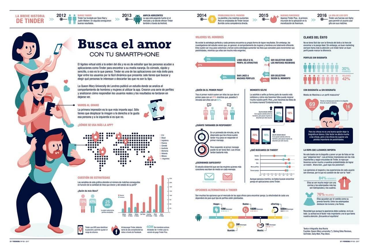 Ejemplo infografía con ilustraciones sobre relaciones por internet