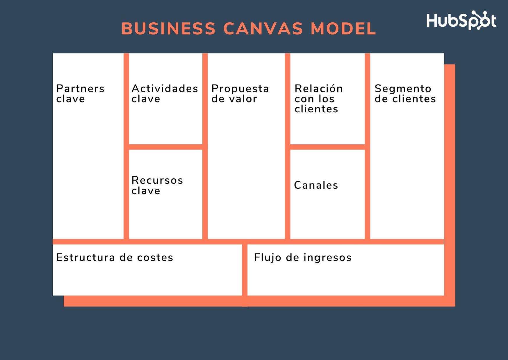 Modelo Canvas para negocios