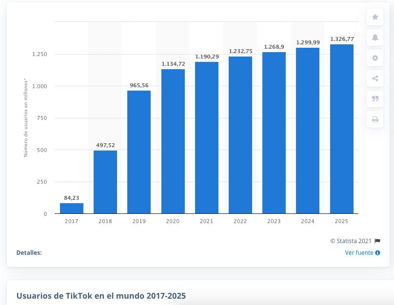 Usuarios de TikTok en los próximos años