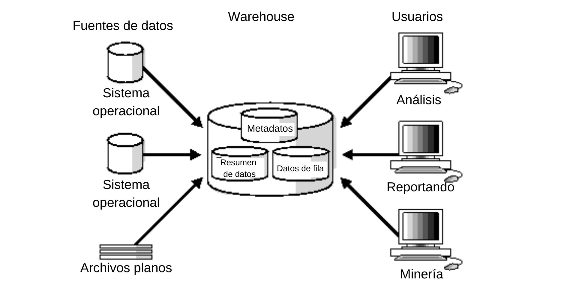Ejemplo de data warehouse básico