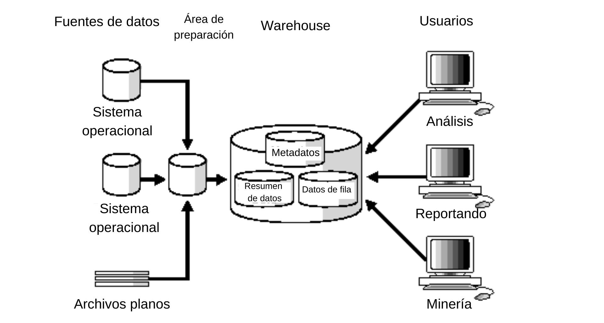 Ejemplo de data warehouse con áreas de preparación