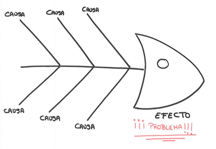 Métodos para la mejora de procesos: diagrama Ishikawa
