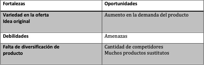 Ejemplo de estudios previos para realizar un plan de ventas: análisis FODA