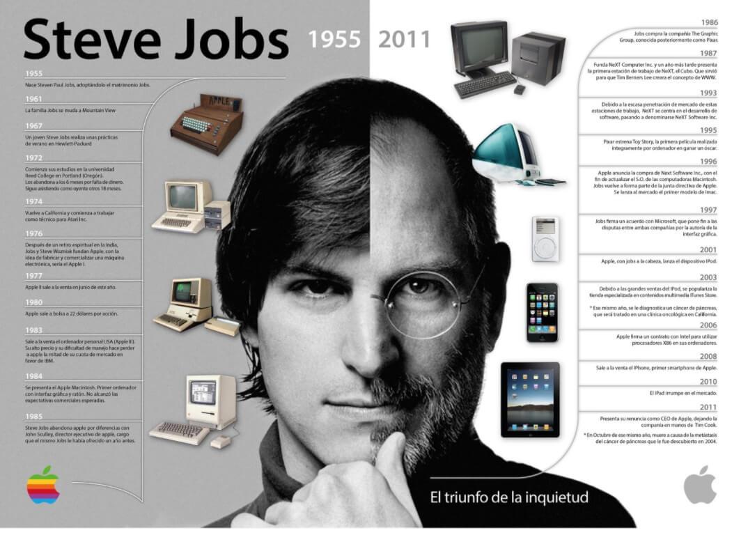 Ejemplos de infografía biográfica sobre Steve Jobs