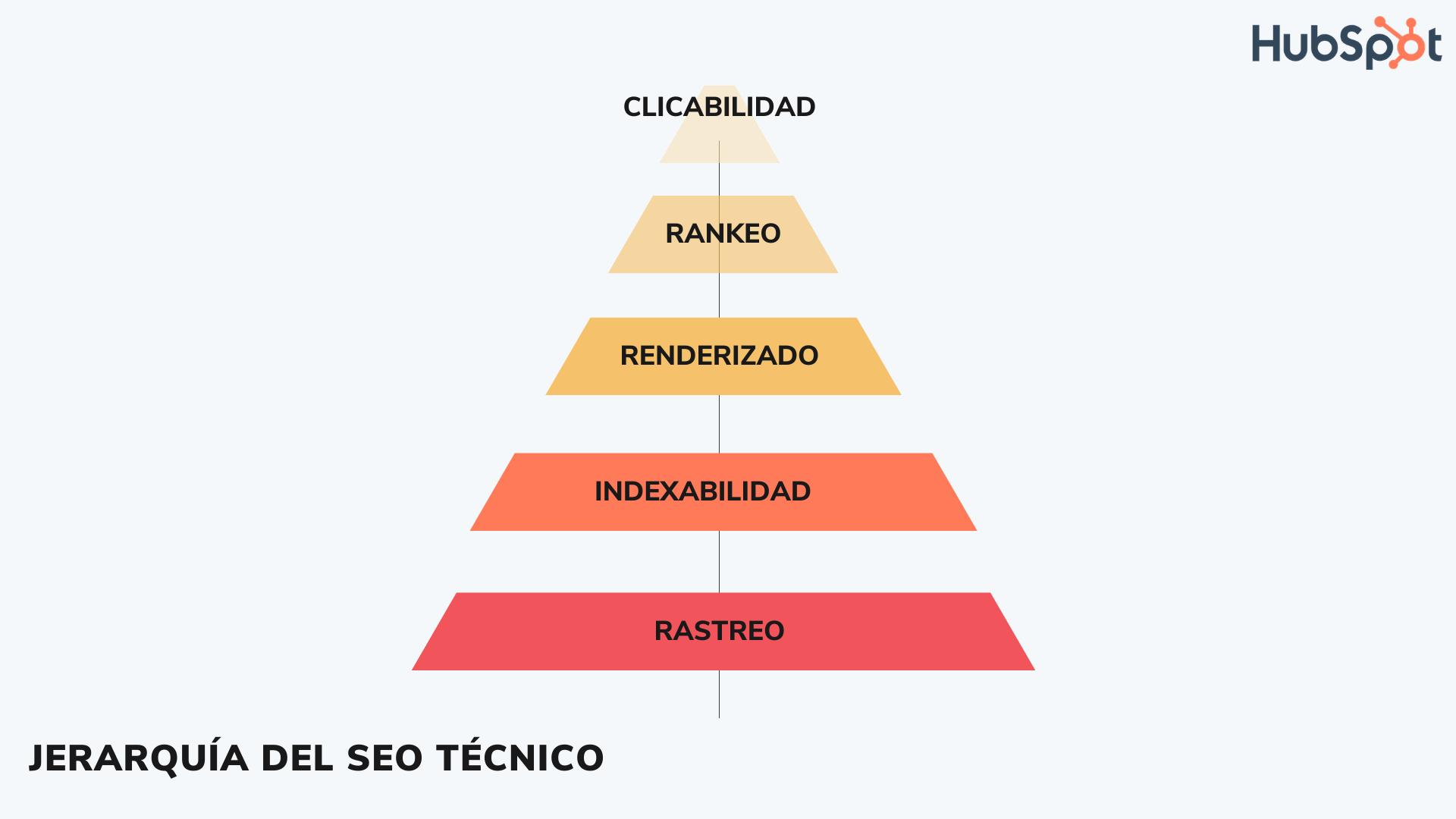 Jerarquía de los elementos del SEO técnico