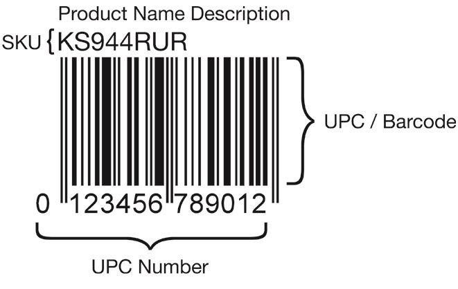 Cómo identificar los códigos SKU y UPC