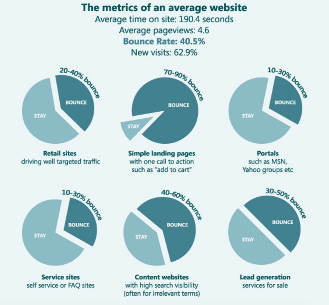 Cómo disminuir la tasa de rebote en tu blog