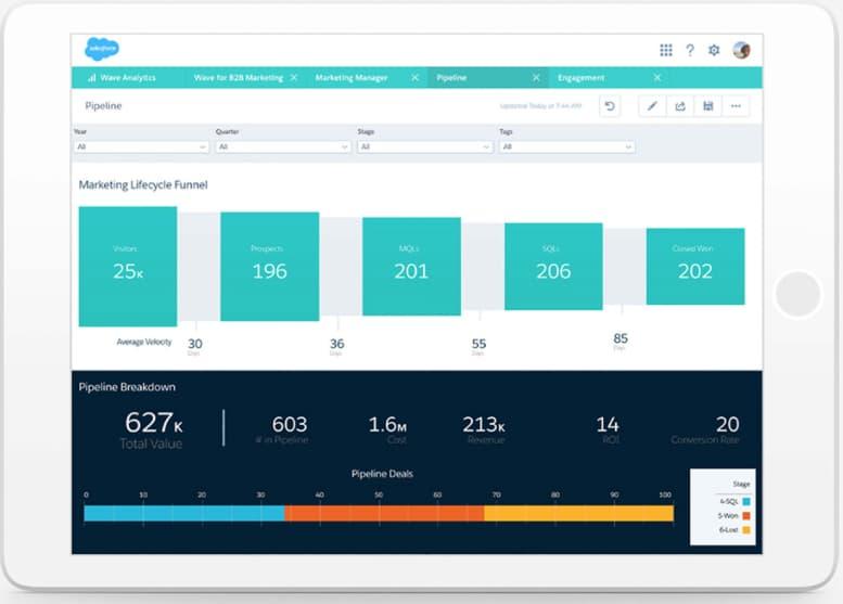 Herramienta de automatización de procesos: Salesforce