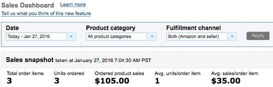 Panel de ventas de Amazon