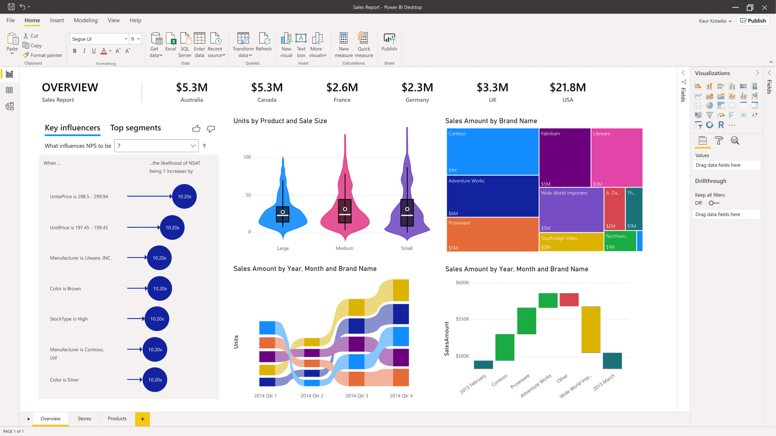 Software de inteligencia de negocios: Microsoft Power BI