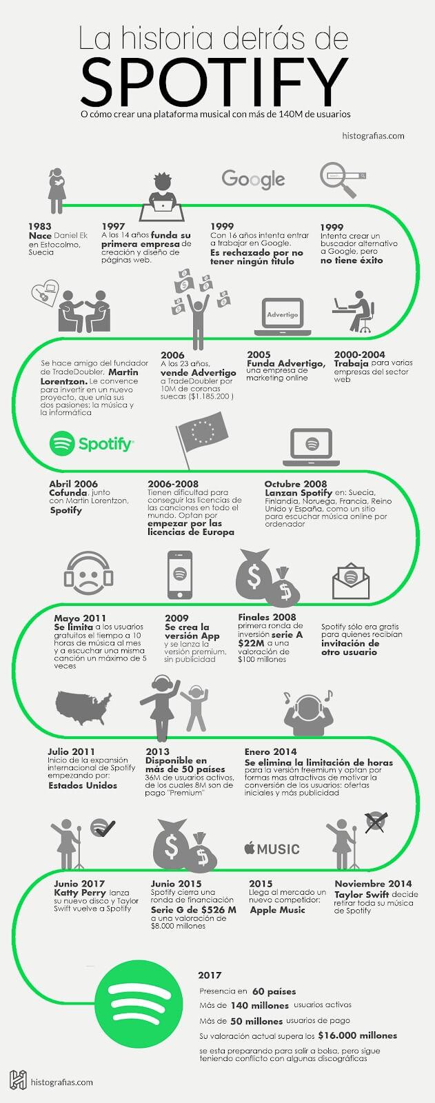 Ejemplo de infografía de historia: Spotify