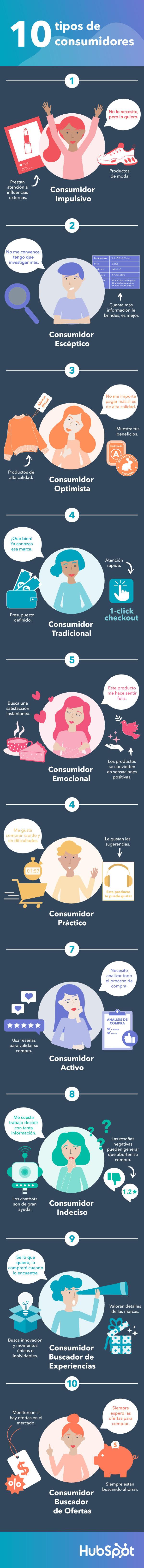 Los 10 tipos de consumidores