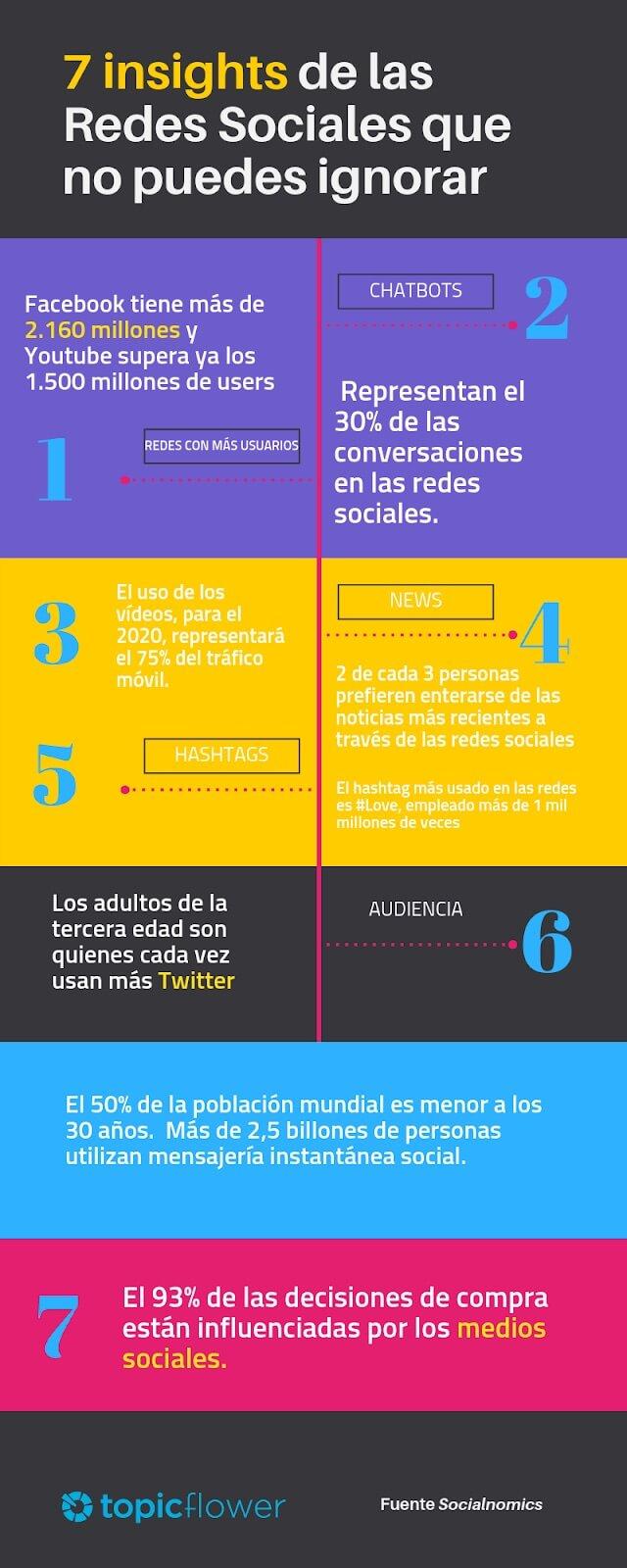 Ejemplos de infografía con insights sobre redes sociales