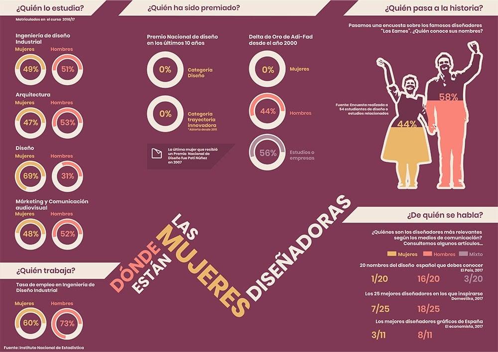 Ejemplos de infografía de datos acerca de las mujeres en el diseño