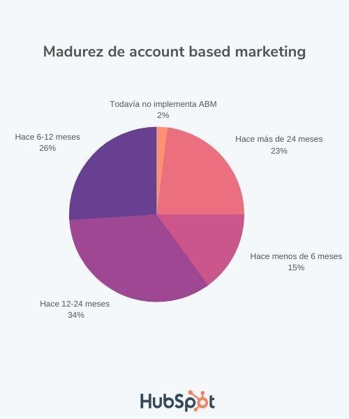 Madurez del ABM en mercado