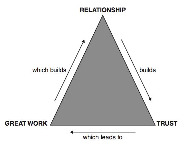 Triángulo de la confianza en el servicio al cliente