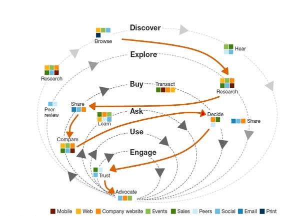 Comportamientos de clientes en el proceso de ventas, investigación de Forrester