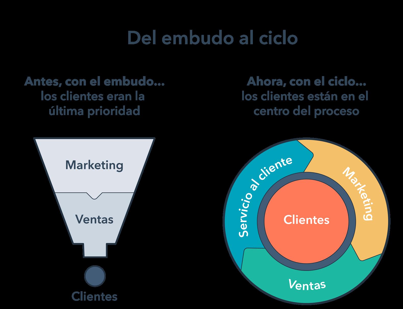 Ciclo basado en el cliente para el argumentario de ventas