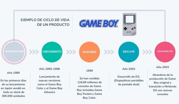 Ejemplo de ciclo de vida de un producto: Game Boy
