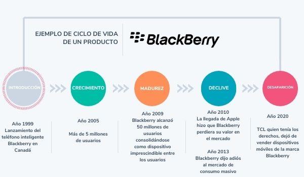 Ejemplo del ciclo de vida de un producto: Blackberry