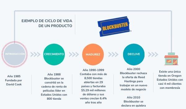 Análisis de ciclo de vida de un producto de Blockbuster