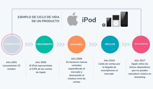 Ciclo de vida de un producto: ejemplo del iPod