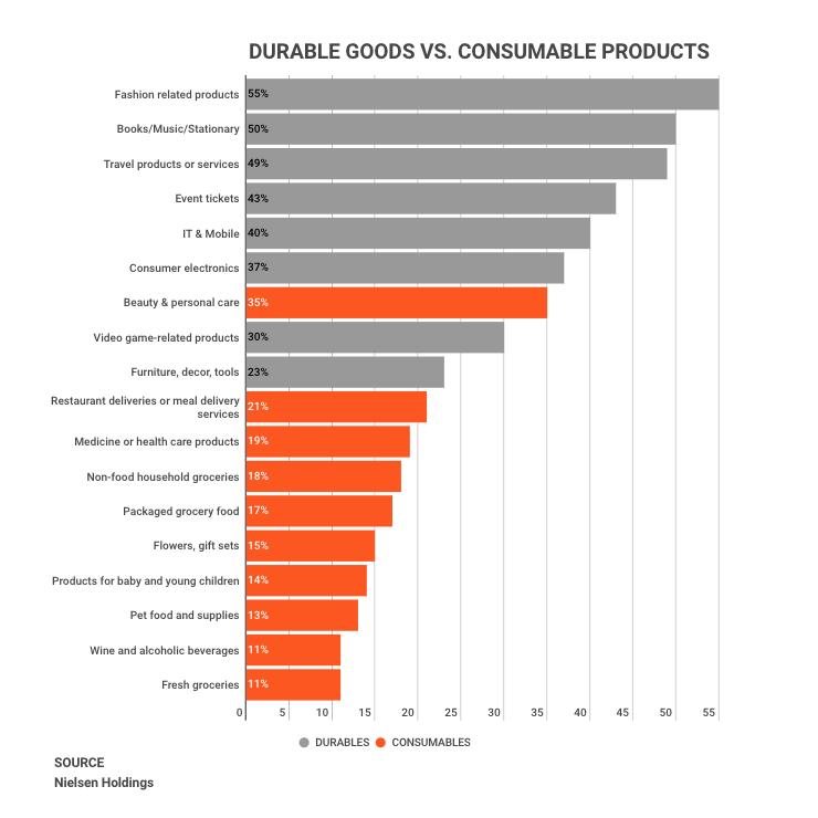 Sectores de consumo en el comercio electrónico
