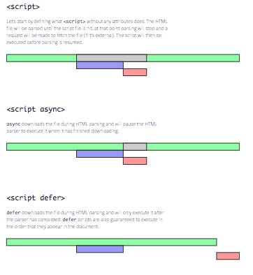 async y defer, plugins para identificar JavaScript problemático