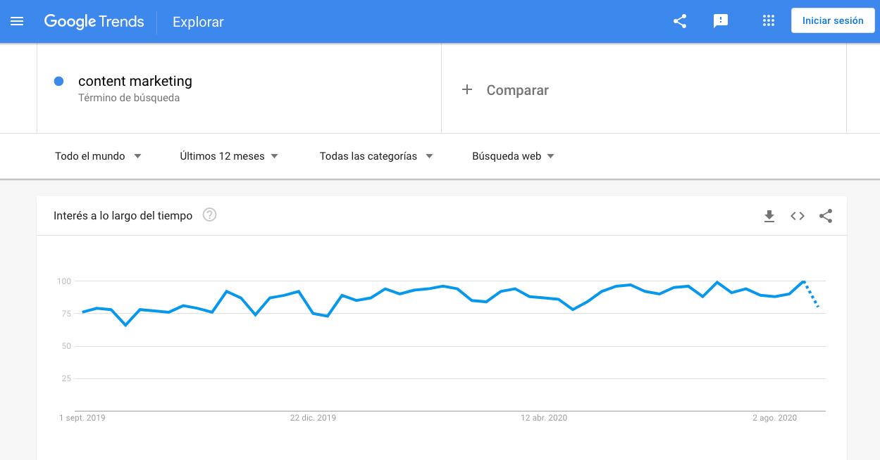 Búsqueda web para «content marketing» en Google Trends