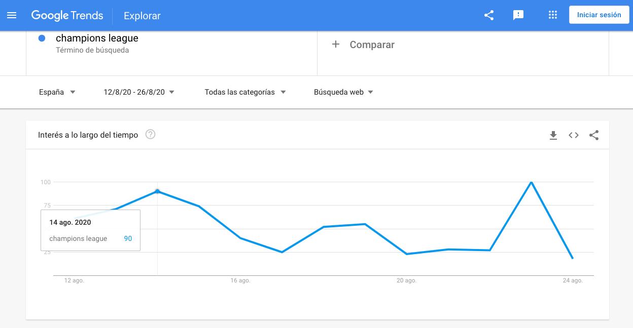 Búsqueda de «Champions League» con periodo definido y localizado geográficamente en  Google Trends