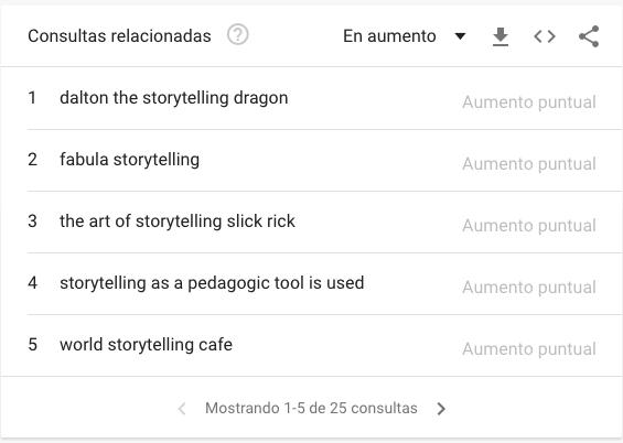Consultas relacionadas en aumento para «Storytelling» en Google Trends
