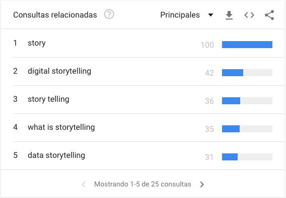 Consultas relacionadas principales para «Storytelling» en Google Trends