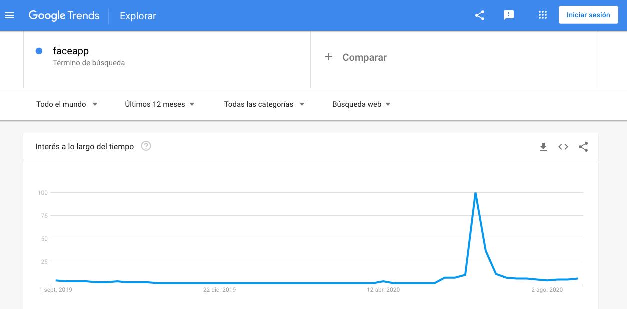 Popularidad de «Faceapp» como palabra clave en Google Trends