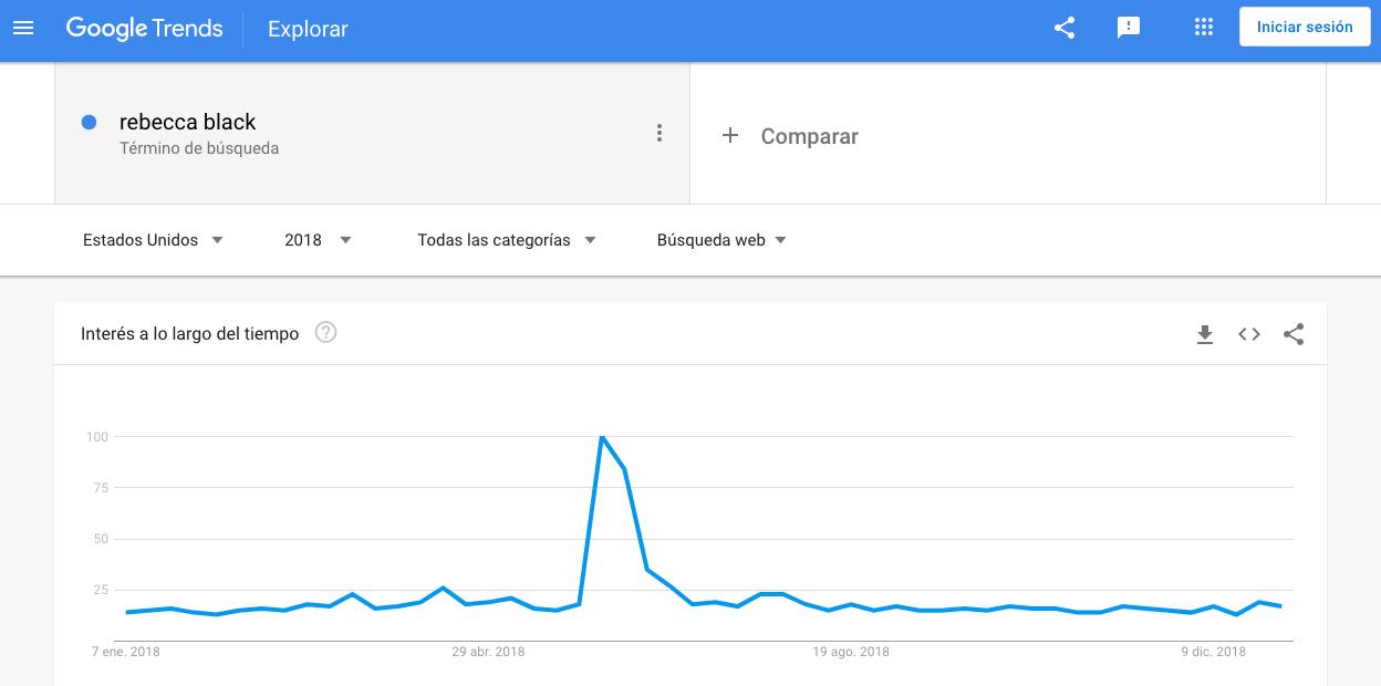 Popularidad de «Rebecca Black» en Google Trends