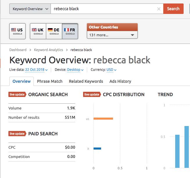 Volumen de búsqueda de «Rebecca Black»